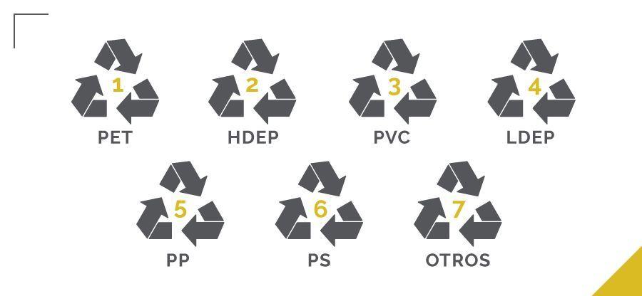 sellos reciclaje plástico, numeración